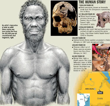 What Homo-Sapiens were believed to have looked like 200,000 years ago